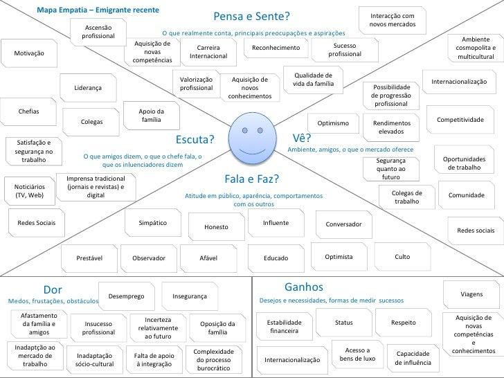 Mapa de Empatia e Persona