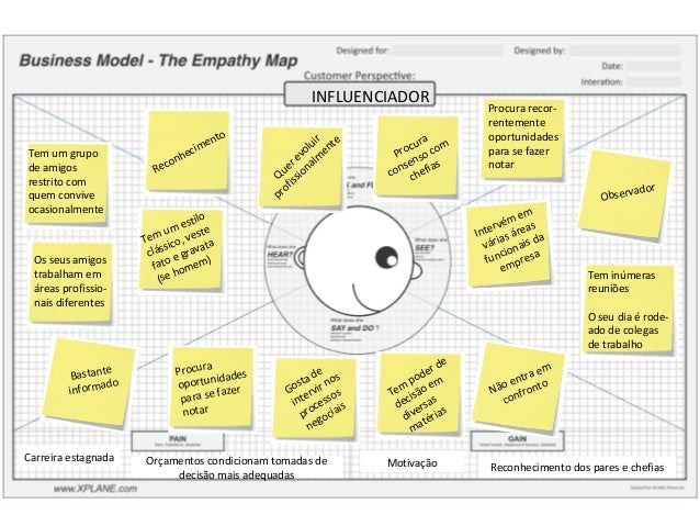 Mapa de empatia bycork