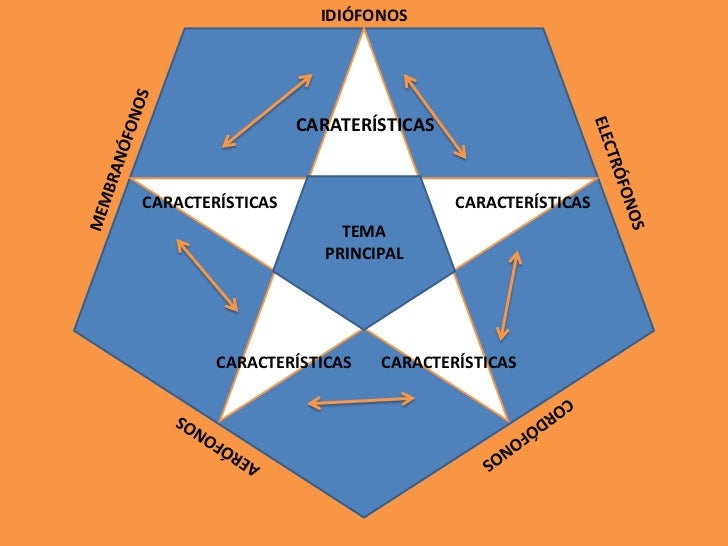 IDIÓFONOS                  CARATERÍSTICASCARACTERÍSTICAS                    CARACTERÍSTICAS                      TEMA     ...