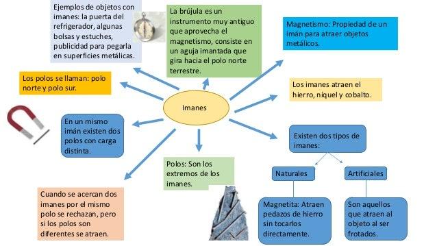 Ejemplos de objetos con                                     La brújula es un         imanes: la puerta del                ...