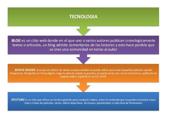 TECNOLOGIA  BLOG es un citio web donde en el que uno o varios autores publican cronologicamente textos o articulos, un blo...