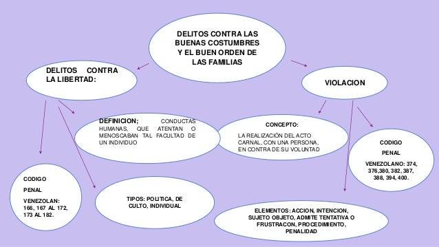 Mapa delitos contra el buen orden (1) Slide 2