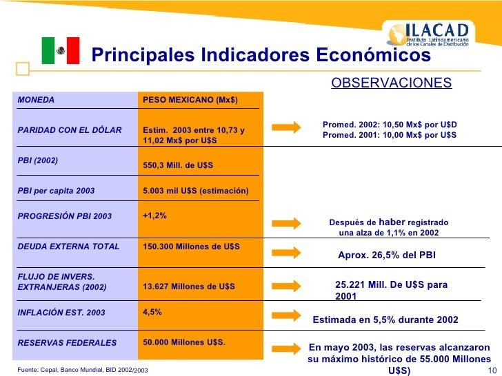 Principales Indicadores Económicos Fuente: Cepal, Banco Mundial, BID 2002/2003 En mayo 2003, las reservas alcanzaron su má...