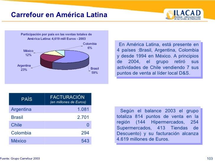 Carrefour en América Latina  Fuente: Grupo Carrefour 2003 En América Latina, está presente en 4 países :Brasil, Argentina,...