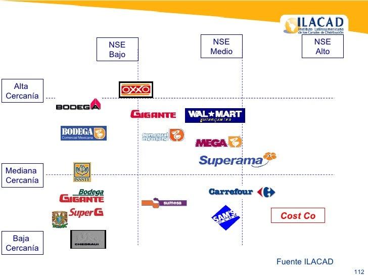 Fuente ILACAD NSE Bajo NSE Medio NSE Alto Alta  Cercanía Mediana  Cercanía Baja  Cercanía Cost Co