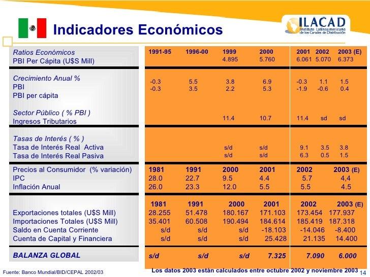 Indicadores Económicos Ratios Económicos PBI Per Cápita (U$S Mill) Crecimiento Anual % PBI PBI per cápita Sector Público (...