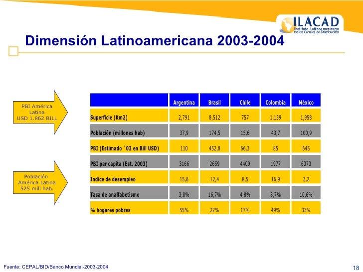 Fuente: CEPAL/BID/Banco Mundial-2003-2004 Dimensión Latinoamericana 2003-2004 PBI América Latina USD 1.862 BILL Población ...