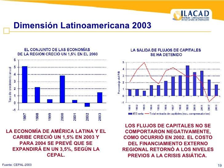 Fuente: CEPAL-2003 Dimensión Latinoamericana 2003 LA ECONOMÍA DE AMÉRICA LATINA Y EL CARIBE CRECIÓ UN 1,5% EN 2003 Y PARA ...