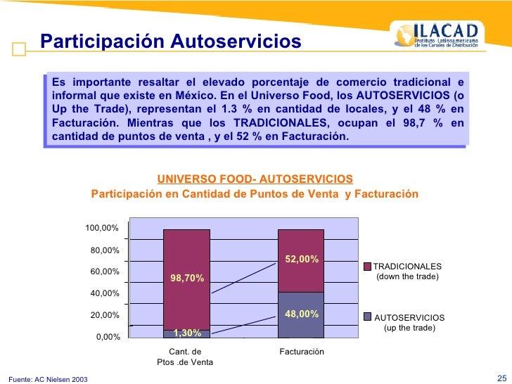 Fuente: AC Nielsen 2003 Participación Autoservicios UNIVERSO FOOD- AUTOSERVICIOS   Participación en Cantidad de Puntos de ...