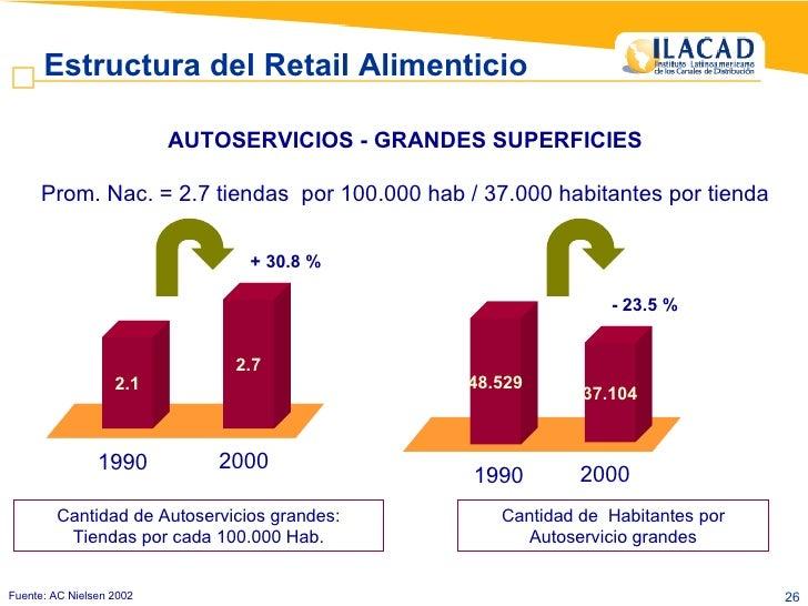AUTOSERVICIOS - GRANDES SUPERFICIES Prom. Nac. = 2.7 tiendas  por 100.000 hab / 37.000 habitantes por tienda Fuente: AC Ni...