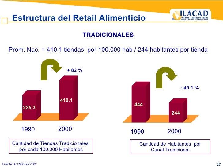 TRADICIONALES Prom. Nac. = 410.1 tiendas  por 100.000 hab / 244 habitantes por tienda 225.3 410.1 1990 2000 + 82 % Cantida...