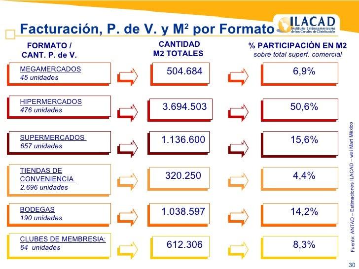 Fuente: ANTAD – Estimaciones ILACAD – wal Mart México  Facturación, P. de V. y M 2  por Formato  <ul><ul><li>MEGAMERCADOS ...