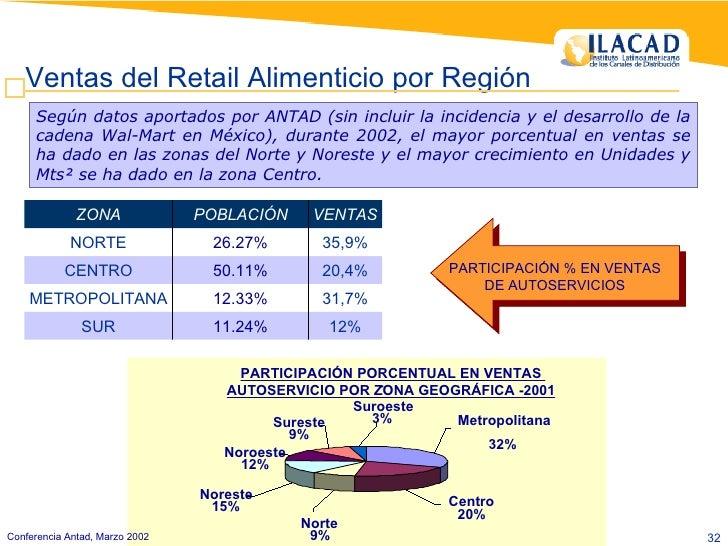 Según datos aportados por ANTAD (sin incluir la incidencia y el desarrollo de la cadena Wal-Mart en México), durante 2002,...