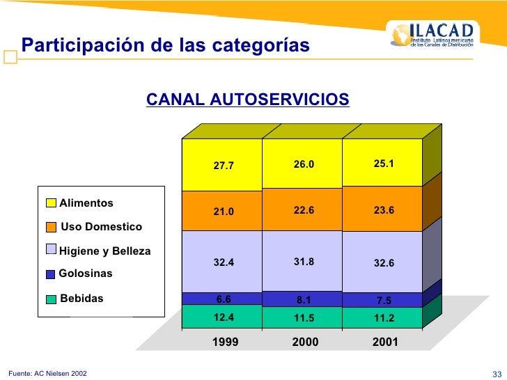 Participación de las categorías  CANAL AUTOSERVICIOS Fuente: AC Nielsen 2002 12.4 6.6 32.4 21.0 27.7 11.5 8.1 31.8 22.6 26...