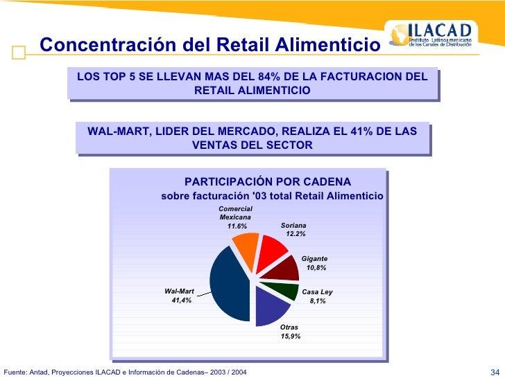 Fuente: Antad, Proyecciones ILACAD e Información de Cadenas– 2003 / 2004 LOS TOP 5 SE LLEVAN MAS DEL 84% DE LA FACTURACION...