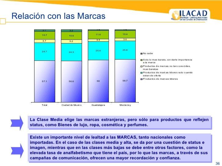 Relación con las Marcas Existe un importante nivel de lealtad a las MARCAS, tanto nacionales como importadas. En el caso d...