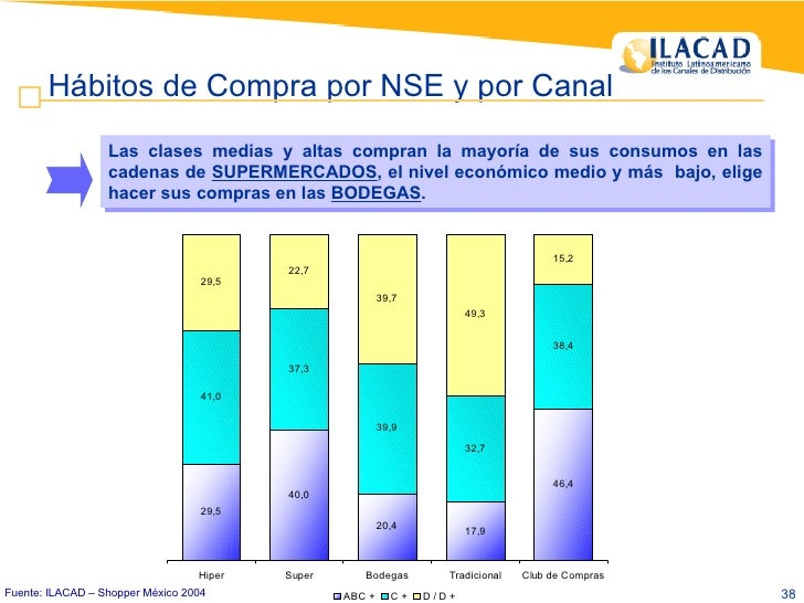 Hábitos de Compra por NSE y por Canal Las clases medias y altas compran la mayoría de sus consumos en las cadenas de  SUPE...