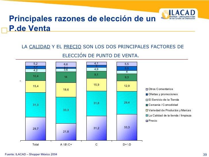 Fuente: ILACAD – Shopper México 2004 LA  CALIDAD  Y EL  PRECIO  SON LOS DOS PRINCIPALES FACTORES DE ELECCIÓN DE PUNTO DE V...