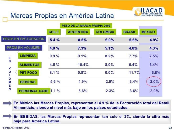 Fuente: AC Nielsen  2003 En México las Marcas Propias, representan el 4.9 % de la Facturación total del Retail Alimenticio...