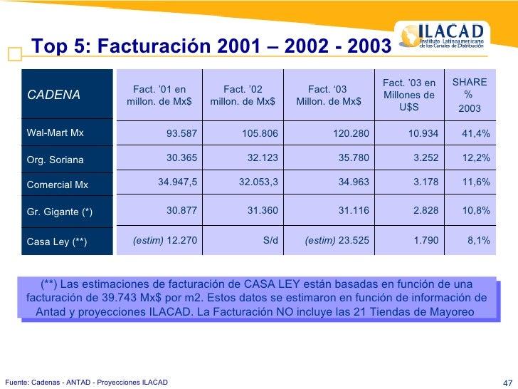 Top 5: Facturación 2001 – 2002 - 2003 Fuente: Cadenas - ANTAD - Proyecciones ILACAD (**) Las estimaciones de facturación d...