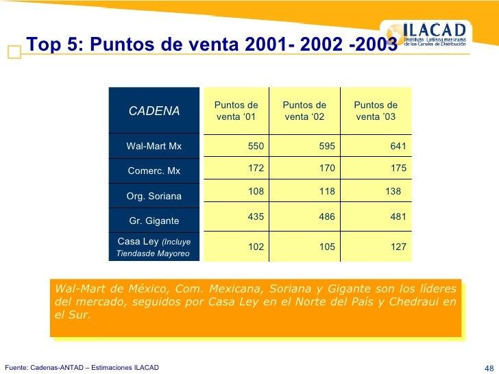 Top 5: Puntos de venta 2001- 2002 -2003 Fuente: Cadenas-ANTAD – Estimaciones ILACAD Wal-Mart de México, Com. Mexicana, Sor...