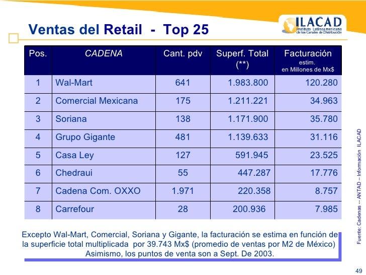Fuente: Cadenas -- ANTAD – Información  ILACAD Ventas del  Retail  -  Top 25 Excepto Wal-Mart, Comercial, Soriana y Gigant...