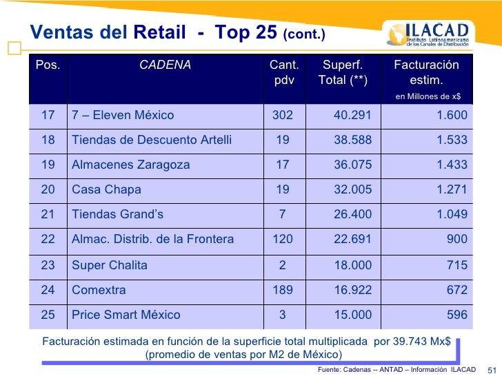Ventas del  Retail  -  Top 25  (cont.) Fuente: Cadenas -- ANTAD – Información  ILACAD Facturación estimada en función de l...