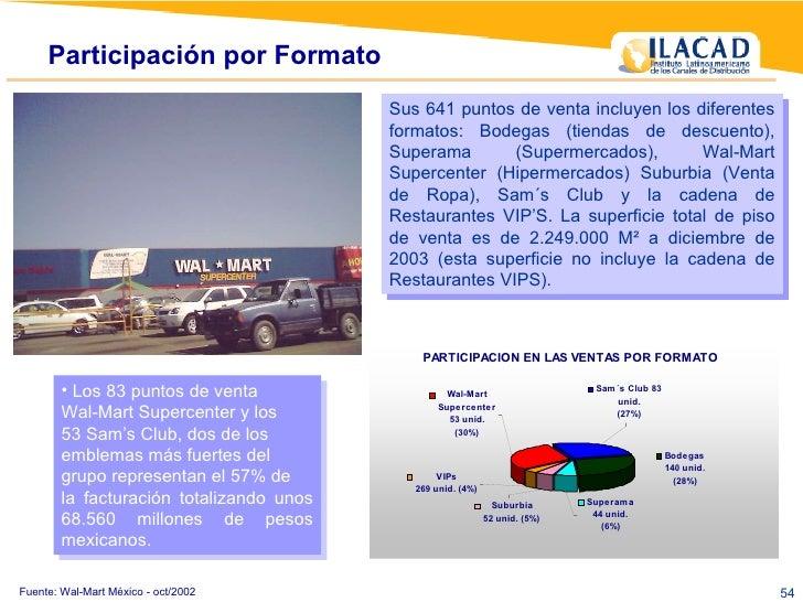 Fuente: Wal-Mart México - oct/2002 Sus 641 puntos de venta incluyen los diferentes formatos: Bodegas (tiendas de descuento...