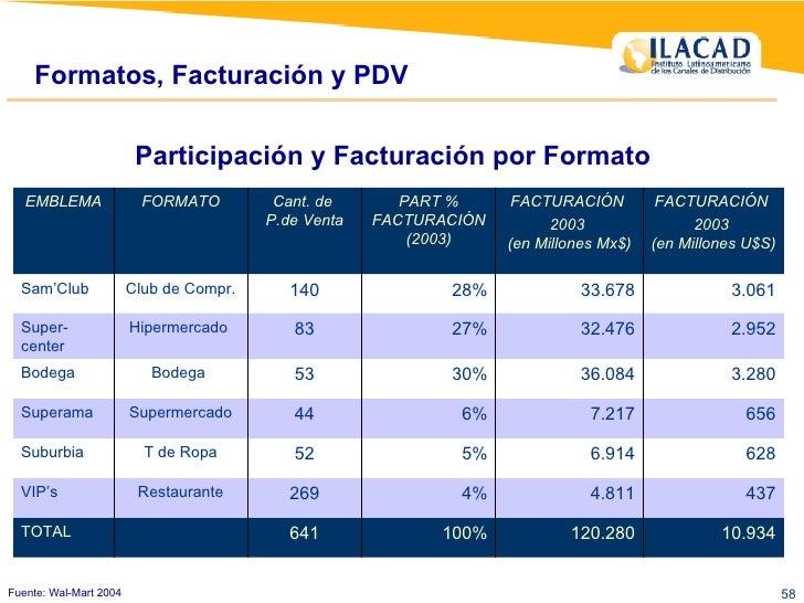 Formatos, Facturación y PDV Fuente: Wal-Mart 2004 Participación y Facturación por Formato 120.280 4.811 6.914 7.217 36.084...