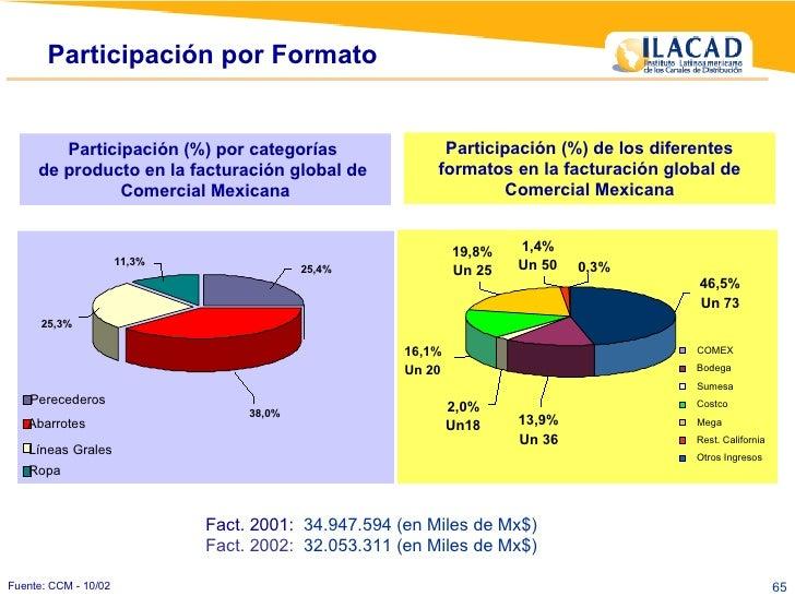 Participación (%) por categorías  de producto en la facturación global de  Comercial Mexicana Fuente: CCM - 10/02 Particip...