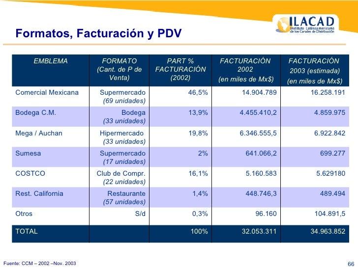 Formatos, Facturación y PDV Fuente: CCM – 2002 –Nov. 2003 32.053.311 96.160 448.746,3 5.160.583 641.066,2 6.346.555,5 4.45...
