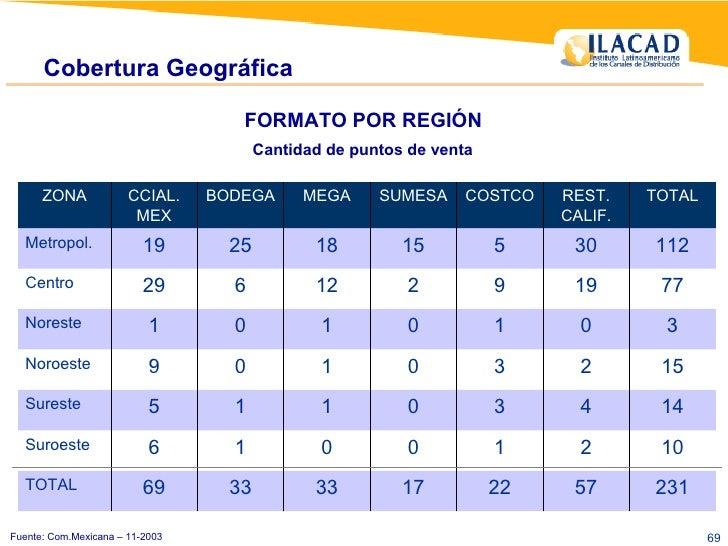 Fuente: Com.Mexicana – 11-2003 Cobertura Geográfica FORMATO POR REGIÓN  Cantidad de puntos de venta   231 57 22 17 33 33 6...