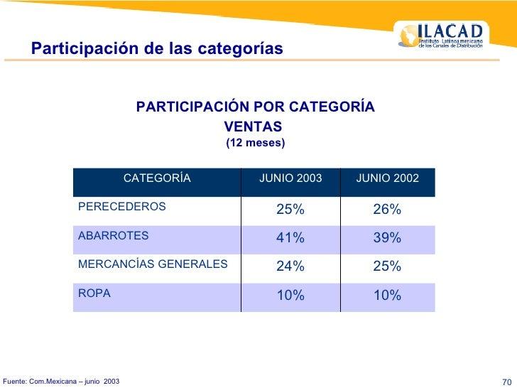 Fuente: Com.Mexicana – junio  2003 Participación de las categorías PARTICIPACIÓN POR CATEGORÍA VENTAS   (12 meses) 10% 10%...