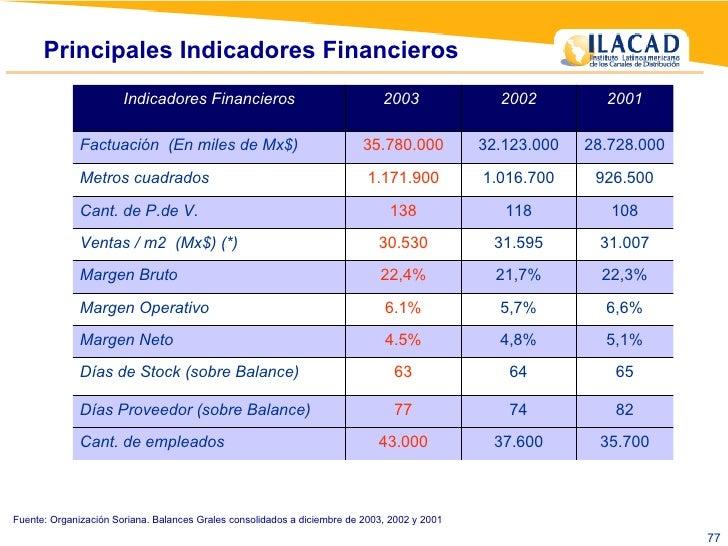 Principales Indicadores Financieros  Fuente: Organización Soriana. Balances Grales consolidados a diciembre de 2003, 2002 ...
