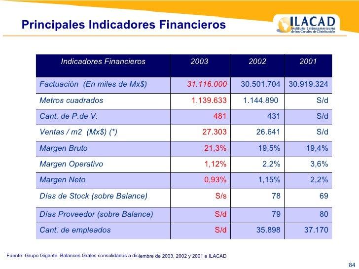 Principales Indicadores Financieros  Fuente: Grupo Gigante. Balances Grales consolidados a diciembre de 2003, 2002 y 2001 ...