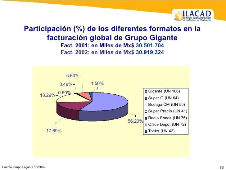 Participación (%) de los diferentes formatos en la facturación global de Grupo Gigante Fact. 2001: en Miles de Mx$  30.501...
