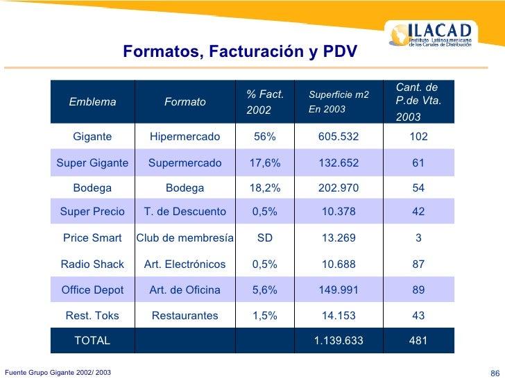 Formatos, Facturación y PDV Fuente Grupo Gigante 2002/ 2003 3 13.269 SD Club de membresía Price Smart 43 14.153 1,5% Resta...