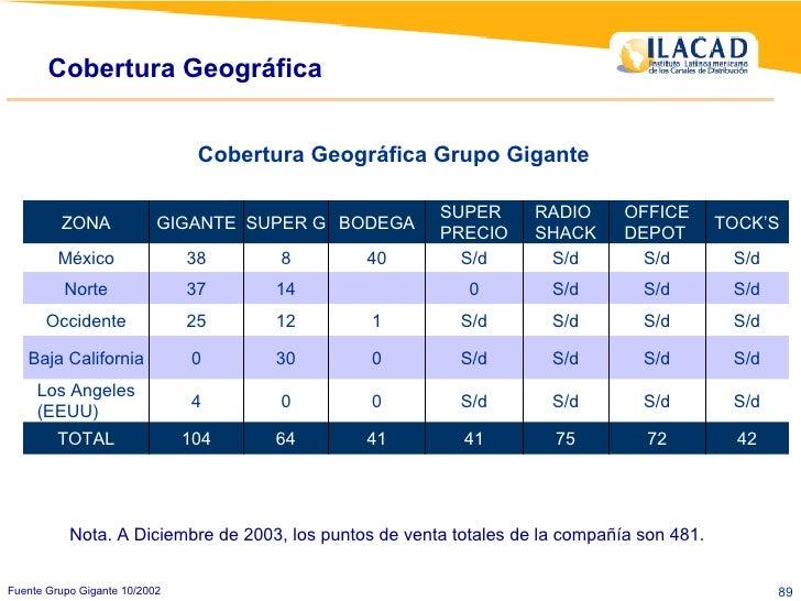 Cobertura Geográfica Fuente Grupo Gigante 10/2002 Nota. A Diciembre de 2003, los puntos de venta totales de la compañía so...