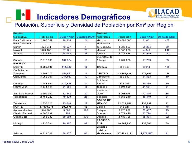 Población, Superficie y Densidad de Población por Km² por Región Fuente: INEGI Censo 2000 Indicadores Demográficos