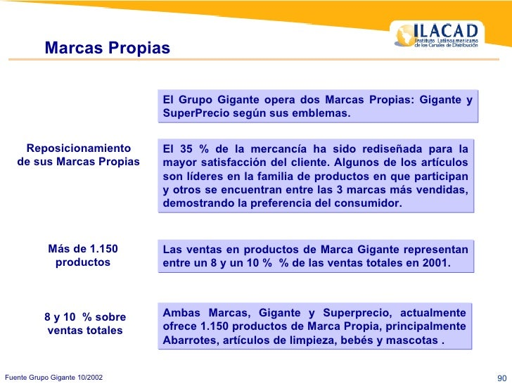Marcas Propias Fuente Grupo Gigante 10/2002 Las ventas en productos de Marca Gigante representan entre un 8 y un 10 %  % d...