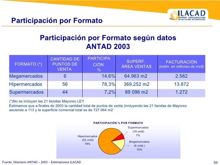 Participación por Formato Fuente. Directorio ANTAD – 2003 – Estimaciones ILACAD Participación por Formato según datos ANTA...