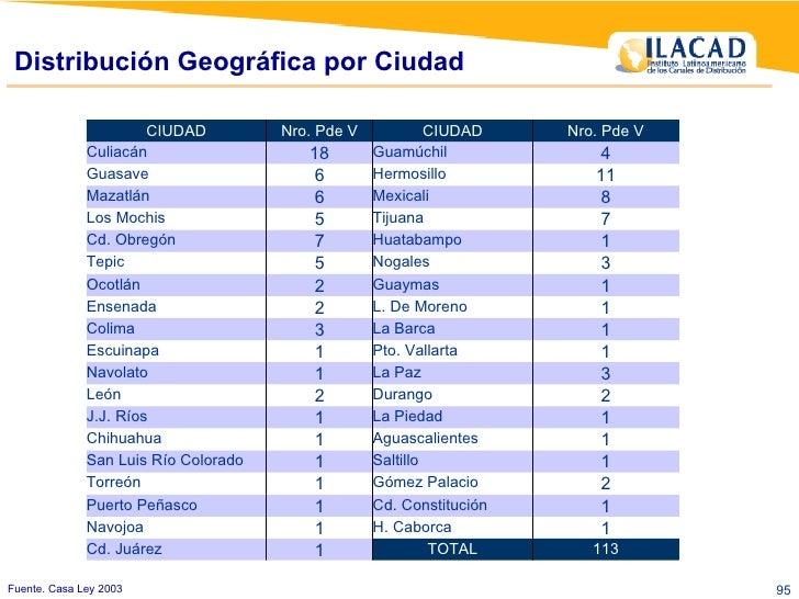 Fuente. Casa Ley 2003 Distribución Geográfica por Ciudad 1 Cd. Constitución 1 Puerto Peñasco 1 H. Caborca 1 Navojoa 1 Agua...