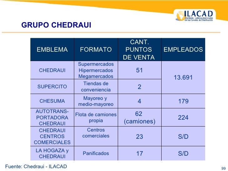 GRUPO CHEDRAUI  Fuente: Chedraui - ILACAD 17 23 62  (camiones) 4 2 51 CANT. PUNTOS  DE VENTA  S/D Panificados LA HOGAZA y ...