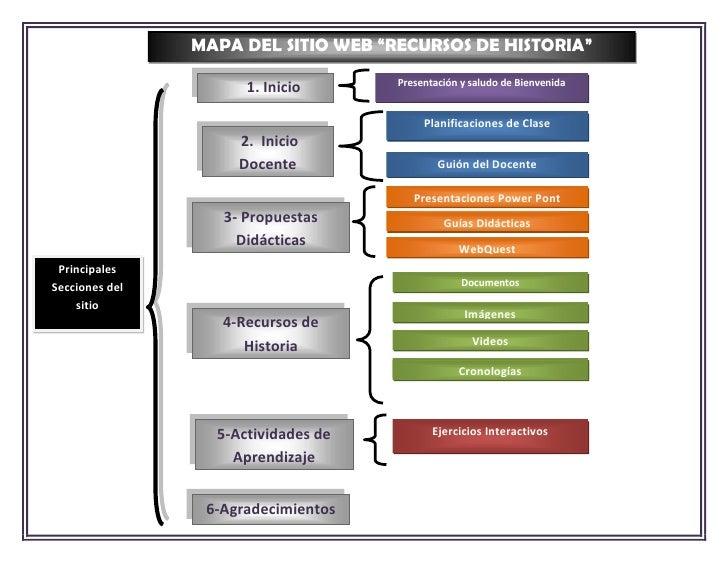 """MAPA DEL SITIO WEB """"RECURSOS DE HISTORIA""""                                     Presentación y saludo de Bienvenida         ..."""