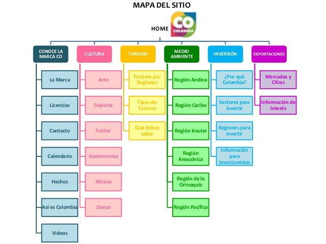Mapa del sitio colombia for Sitio web ministerio del interior