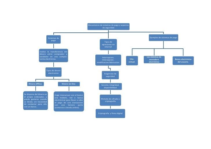 Mapa de mecanismos de pago