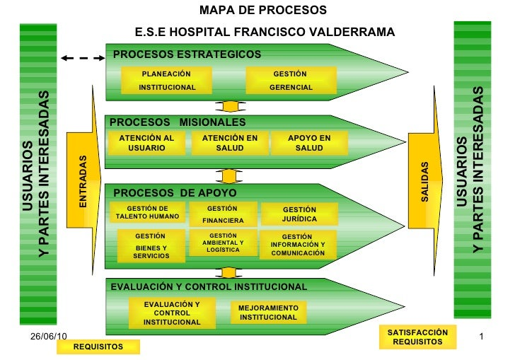 Mapa de procesos hospital 170909 for Mapa de procesos de un restaurante