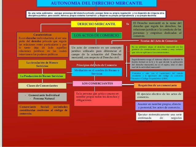 Mapa Conceptual Derecho Mercantil