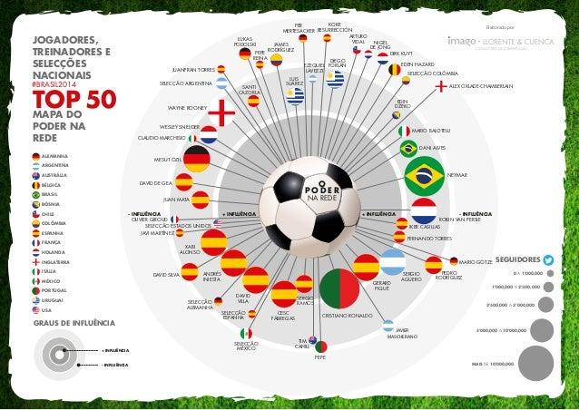 Elaborado por GRAUS DE INFLUÊNCIA + INFLUÊNCIA - INFLUÊNCIA MAIS DE 10'000,000 5'000,000 A 10'000,000 2'500,000 A 5'000,00...