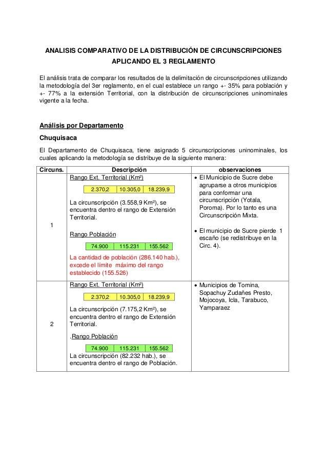 ANALISIS COMPARATIVO DE LA DISTRIBUCIÓN DE CIRCUNSCRIPCIONES APLICANDO EL 3 REGLAMENTO El análisis trata de comparar los r...